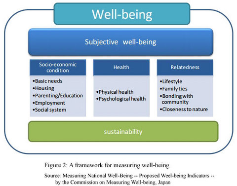JFS/Creating Well-being Indicators of Japan, by Japan, for Japan