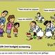 Lifestyle (not budget) screening