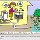 Sewage pipes directly connect the home and the environment