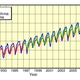 Monthly Average Atmospheric CO2 Concentration in Japan Exceeds 400 ppmv: Japan Meteorological Agency