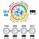 The Asahi Glass Foundation 2013 Survey Shows Environmental Doomsday Clock Set at 9:19