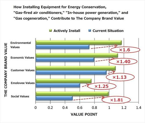 Graph: How Installing Equipment for Energy Conservation Contribute to The Company Brand Value