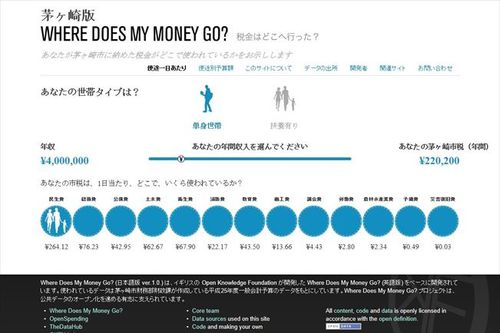 Where Does My Money Go? Chigasaki version
