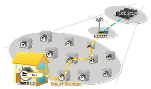 Figure: Fujitsu's smart meter communications technology