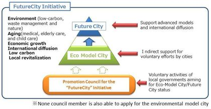 "Figure 1. Overview of the ""FutureCity"" initiative"