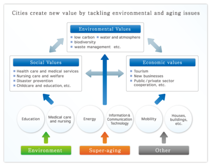 Figure 2. Environmental, social and economic values