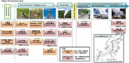 Figure 2. Progress of Major Geothermal Power Generation Projects