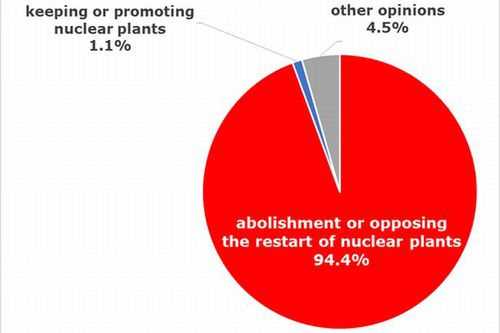 Figure: Breakdown of Public Comments to the Strategic Energy Plan