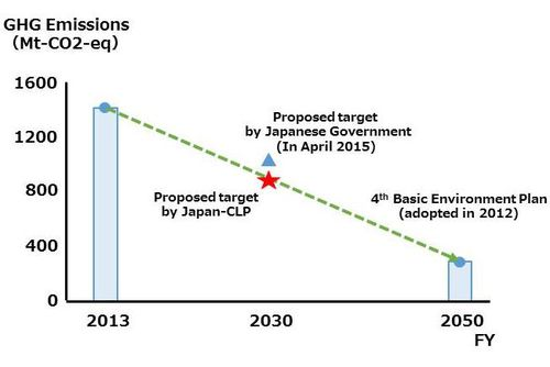 Figure: GHG Reduction Target