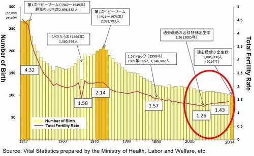 Figure: Change of number of Birth and total fertility rate of Japan