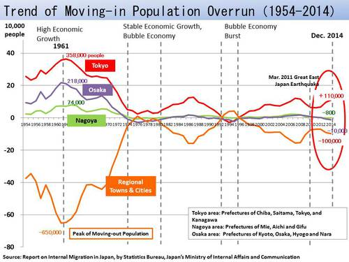 Figure: Trend of Moving-in Population Overrun
