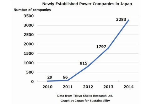 Figure: Newly established power companies in Japan