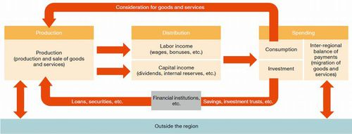 Figure: Example of a Regional Economic Cycyle