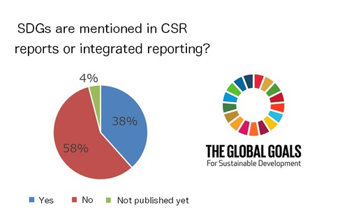 Figure: Companies disclosing information on efforts toward the SDGs