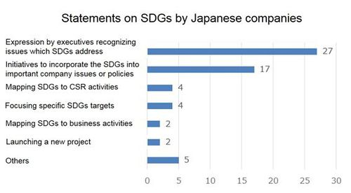 Figure: statements on SDGs by Japanese companies