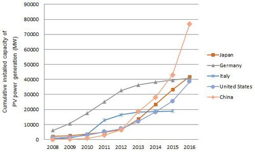 Figure 1. Cumulative installed capacity of PV power generation