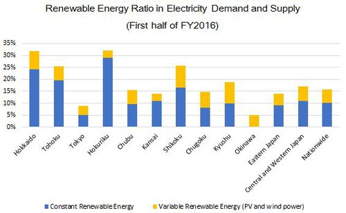 Figure 3. Renewable Energy Ratio in Electricity Demand and Supply