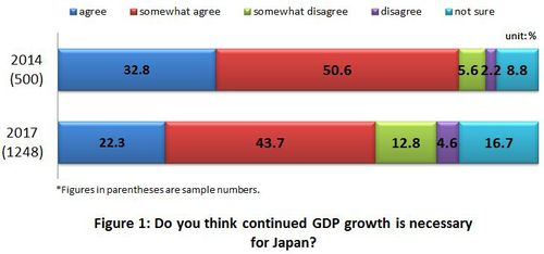 Figure 1: Do you think continued GDP growth is necessary for Japan?