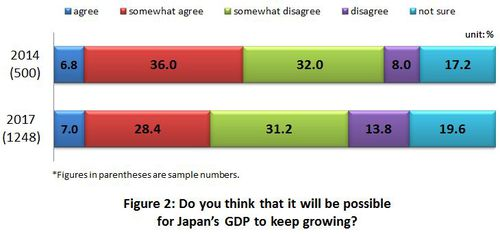 Figure 2: Do you think that it will be possible for Japan's GDP to keep growing?