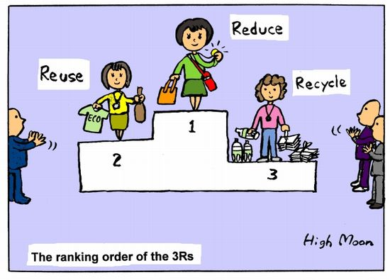 JFS/The Ranking Order of the 3Rs