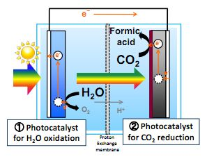 JFS/Toyota CRDL Succeeds in World's First Artificial Photosynthesis Using only Water and CO2