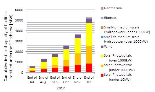 Meti Announces New Buyback Price For Renewable Energy