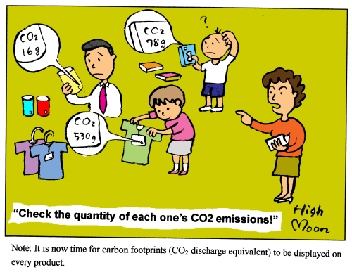 """Check the quantity of each one's CO2 emissions!"""