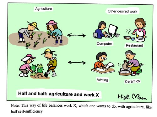 JFS/Half and half: agriculture and work X