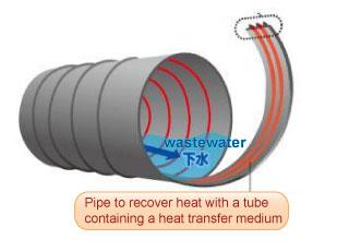 Sewage Heat Recovery
