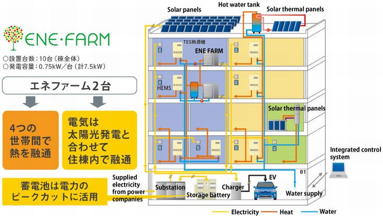 Tokyo Gas Achieves Dramatic Peak Power Use Reduction In
