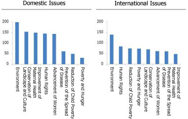 Chart: CSR Activities Categorized by Issue