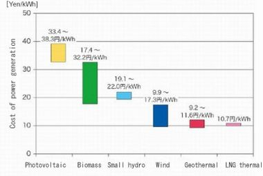 Figure 3. Comparison of power generation cost between renewable sources and LNG thermal