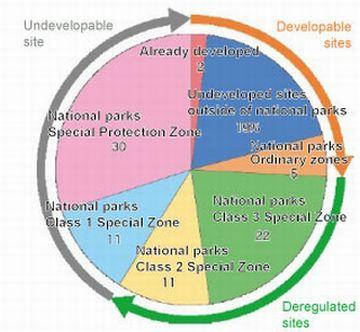 Figure 4. Potential Geothermal Resource Development Sites