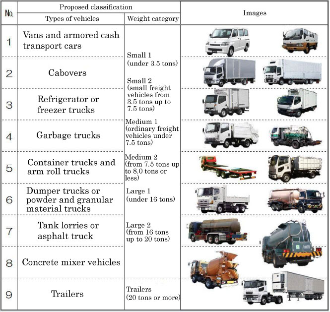 Commercial vehicle classification vehicle ideas for Commercial motor vehicle definition