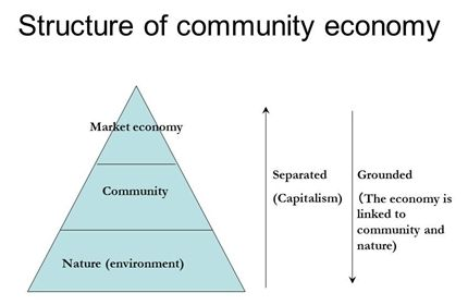 Figure: Structure of community economy