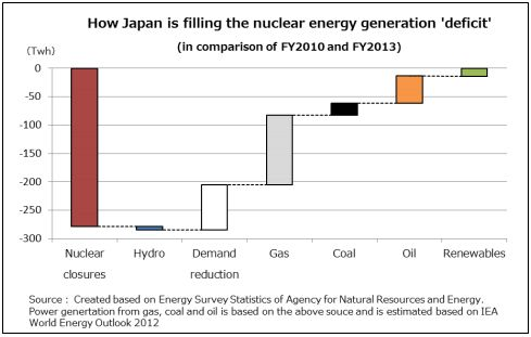 Figure: How Japan is filling the nuclear energy generation 'deficit'
