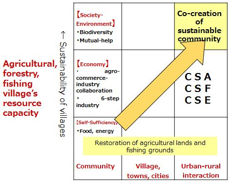 Figure: Agricultural, forestry, fishing village's resource capacity