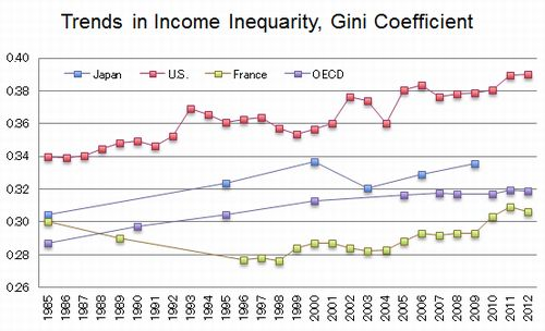 Figure: Trends in Income Inequarity, Gini Coefficient