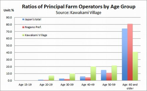 Figure: Ratios of Principal Farm Operators by Age Group