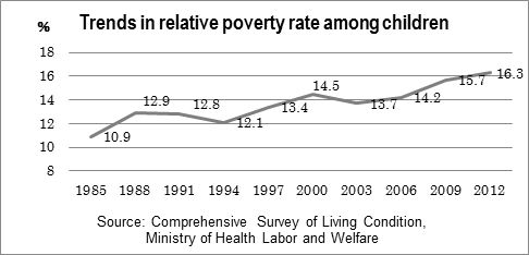 Figure: Trends in relative poverty rate among children