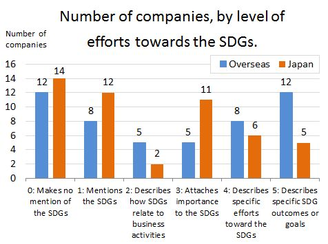 Companies' efforts towards the SDGs.