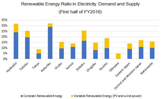 Current Status of Renewable Energy in Japan | Japan for