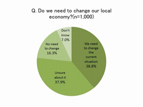 Figure: Do we need to change our local economy?