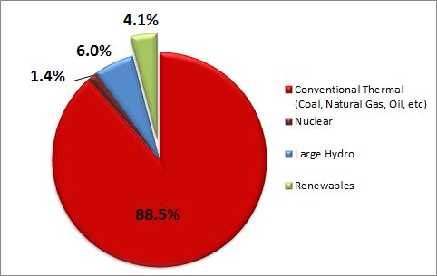 FIgure: Proportions of Energy Generation, by Type