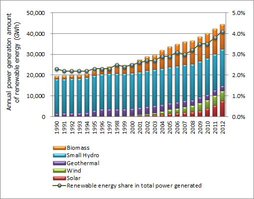 Figure: Changes in annual power generation of renewable energy