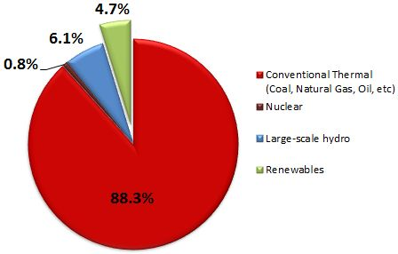 Graph: Energy generation, by source