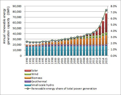 Figure: Trends in annual renewable energy generation