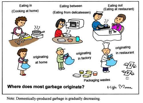 JFS/Where does most garbage originate?