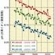 世界的な気温上昇と海洋酸性化が進行 気象庁「気候変動監視レポート2012」