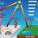 関東地方の猛暑 ヒートアイランド現象の影響強まる